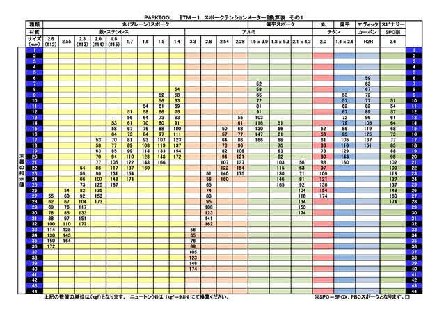 スポークテンション換算表1