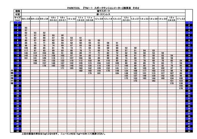 スポークテンション換算表2