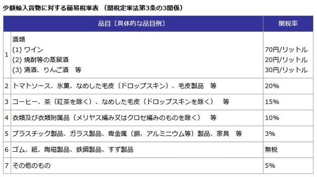 日本税関サイトからの簡易税率表